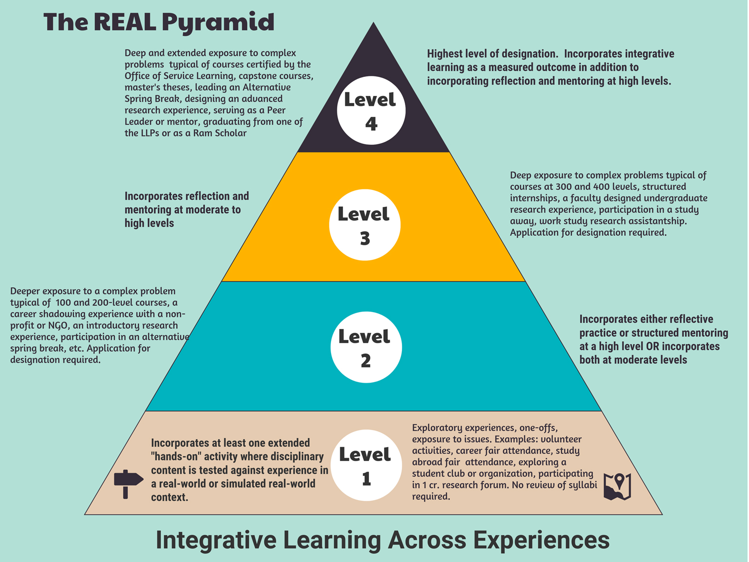 Pyramid showing REAL Levels go from one through four
