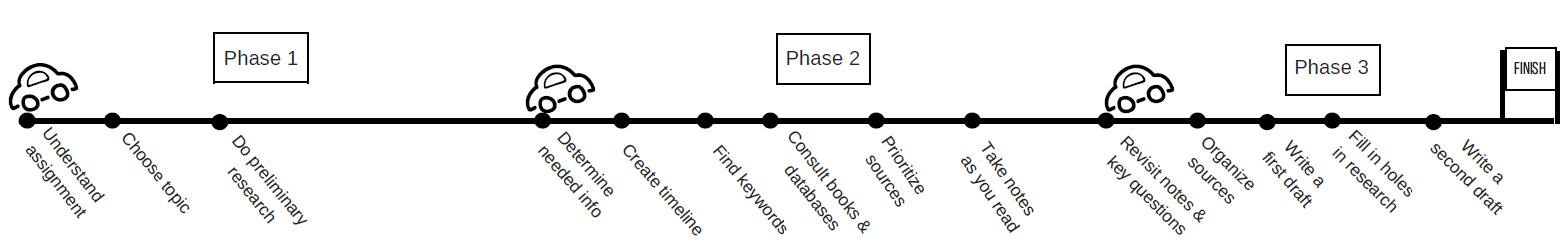 Timeline of process